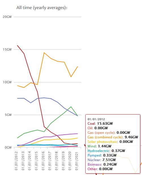 Graph showing Coal's decline