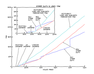 Final graph