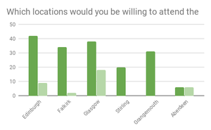 Which locations would you be willing to attend the event? Graph of responses:-  Edinburgh: 42,   Falkirk: 34,    Glasgow: 39, Stirling: 20,  Grangemouth: 31,    Aberdeen: 6.