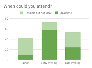 When could you attend? Graph of responses:- Lunch: 9, Early evening: 58, Late evening: 25.