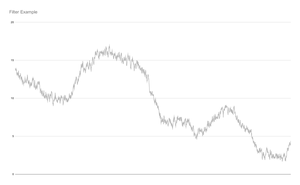 Graph showing a noisy signal that bounces around a lot