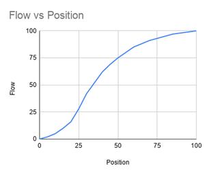 S-Curve shaped graph