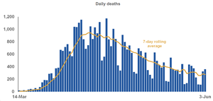 Graph of daily deaths as published by the UK Government