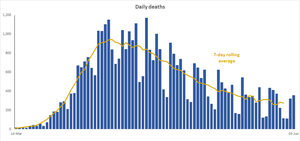 Graph of daily deaths recreated by myself